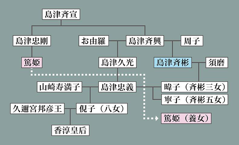 島津斉彬家系図