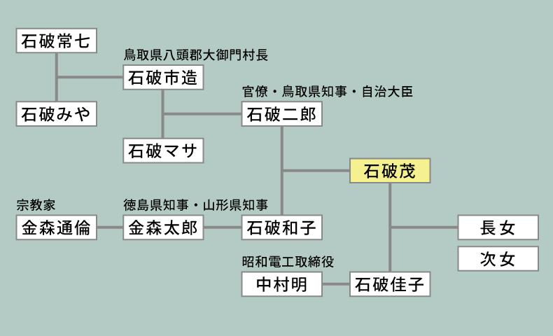 石破茂家系図